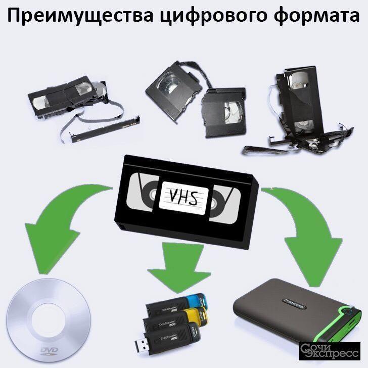 Оцифровка VHS, video 8